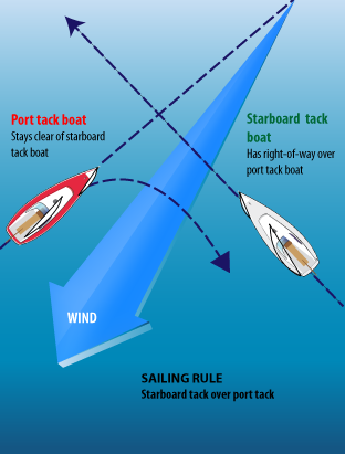 Sailing Rules