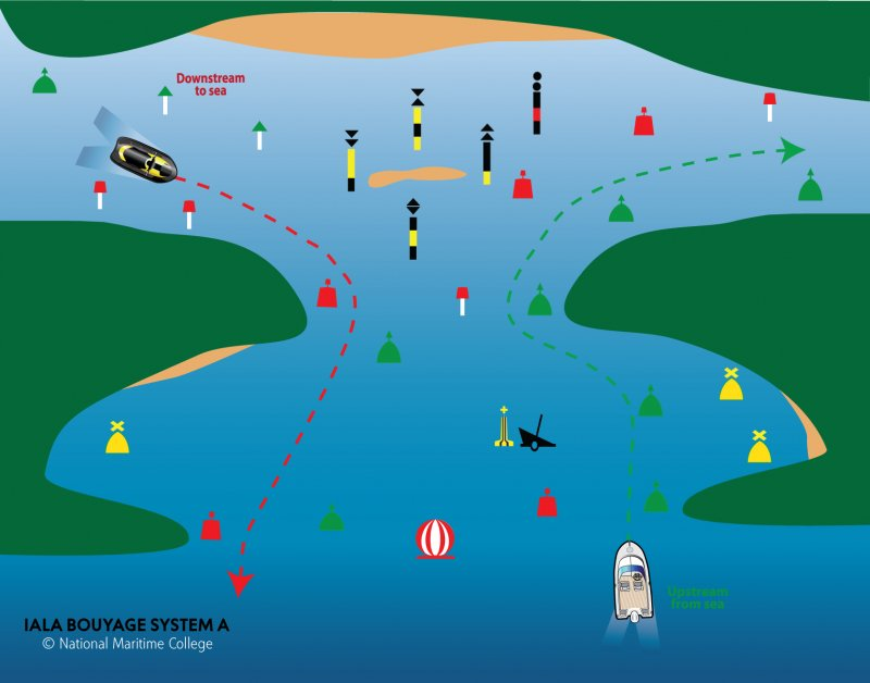 Buoys Beacons And Marks