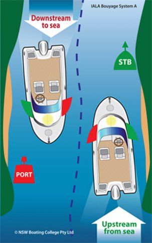 Boating rules - What side is port and starboard on a boat ...